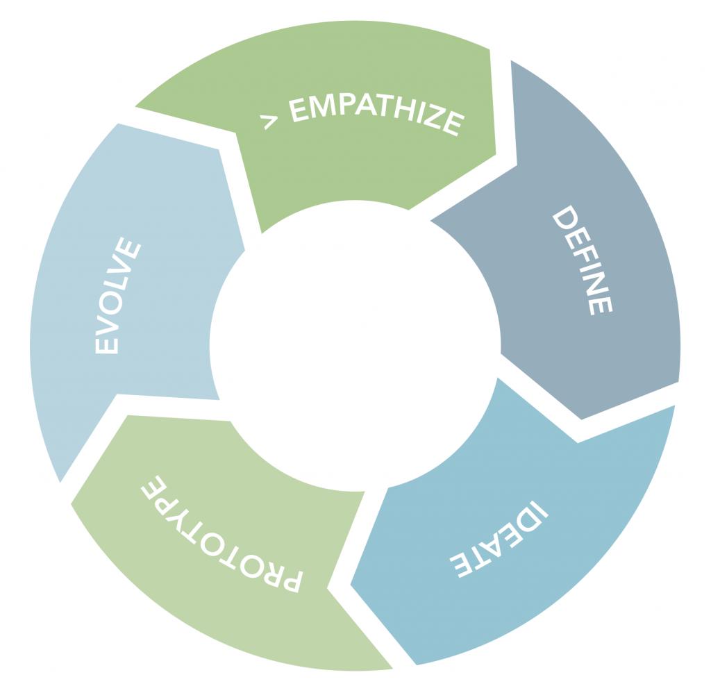 Design Thinking circular wheel